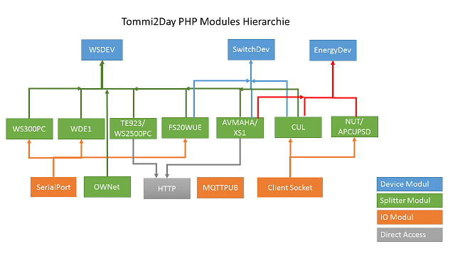 PHP Modules by Tommi2Day: Index